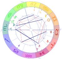 Sternzeichen zu wem wer passt Keltisches Horoskop